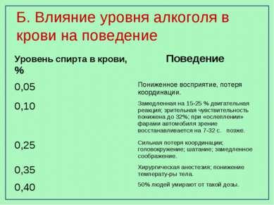 Б. Влияние уровня алкоголя в крови на поведение