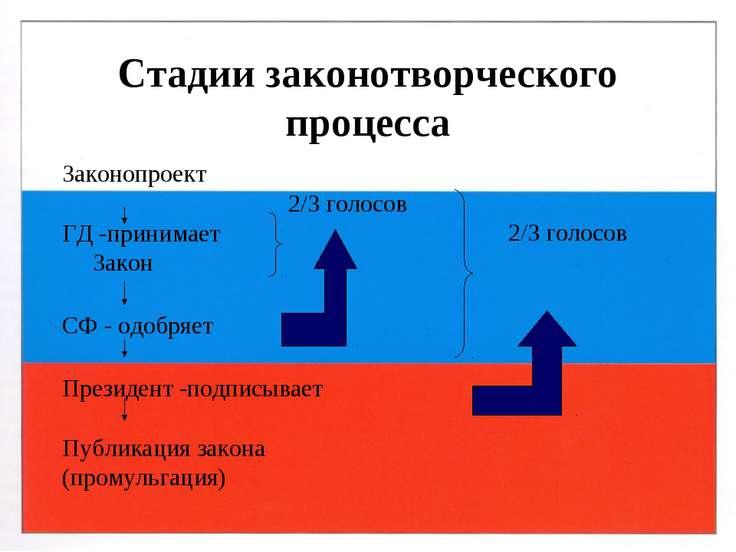 Стадии законотворческого процесса Законопроект ГД -принимает Закон СФ - одобр...