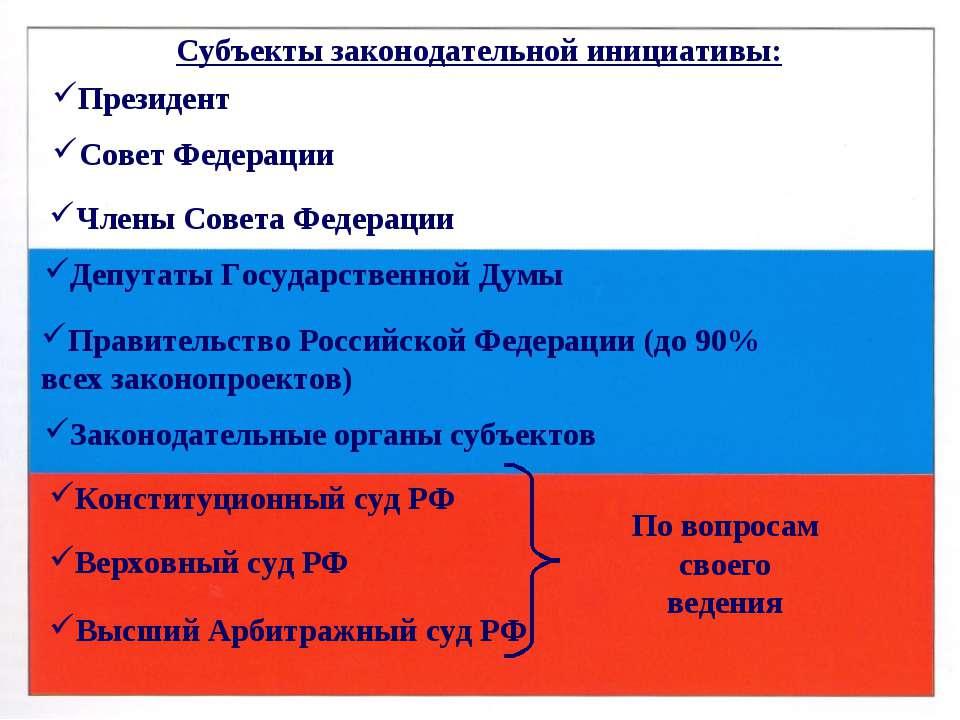 Субъекты законодательной инициативы: Президент Совет Федерации Члены Совета Ф...