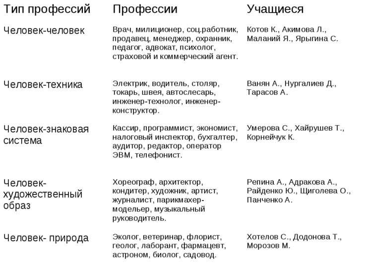 Тип профессий Профессии Учащиеся Человек-человек Врач, милиционер, соц.работн...