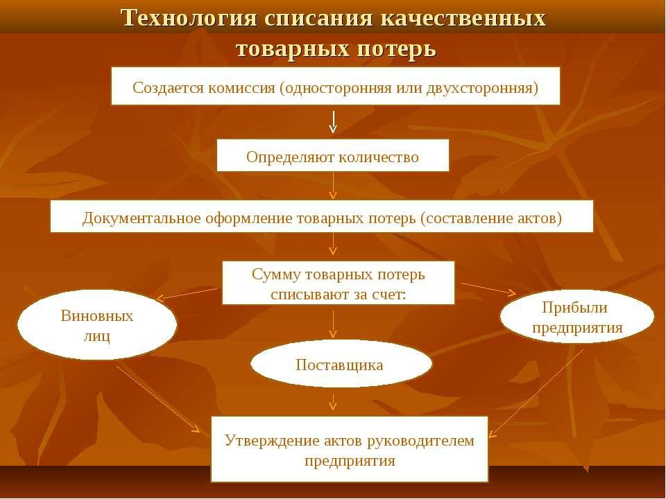 Технология списания качественных товарных потерь Создается комиссия (одностор...