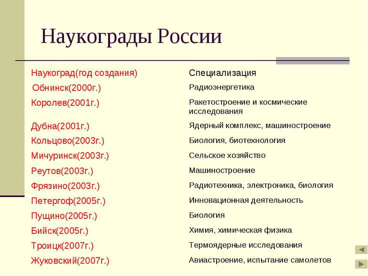 Наукограды России Наукоград(год создания) Специализация Обнинск(2000г.) Радио...