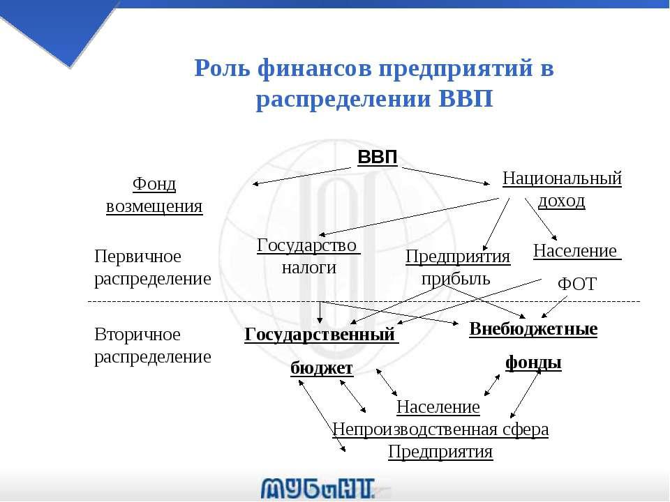 Роль финансов предприятий в распределении ВВП ВВП Фонд возмещения Национальны...