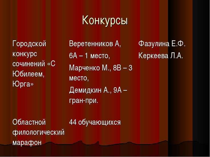 Конкурсы Городской конкурс сочинений «С Юбилеем, Юрга» Веретенников А, 6А – 1...
