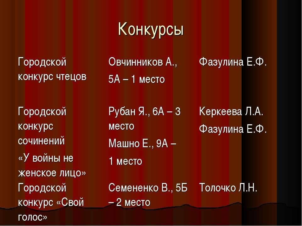 Конкурсы Городской конкурс чтецов Овчинников А., 5А – 1 место Фазулина Е.Ф. Г...