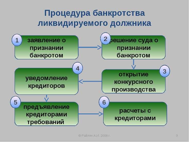 Процедура банкротства ликвидируемого должника © Райлян А.И. 2008 г. * заявлен...