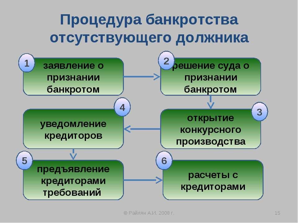 Процедура банкротства отсутствующего должника © Райлян А.И. 2008 г. * заявлен...