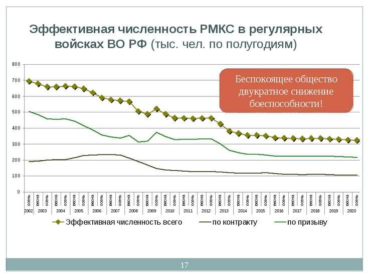 * Эффективная численность РМКС в регулярных войсках ВО РФ (тыс. чел. по полуг...