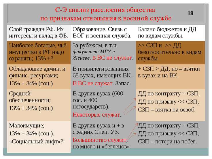 С-Э анализ расслоения общества по признакам отношения к военной службе 18 Сло...