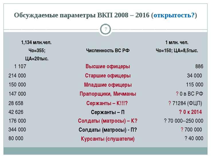 Обсуждаемые параметры ВКП 2008 – 2016 (открытость?) * 1,134 млн.чел. Чо=355; ...