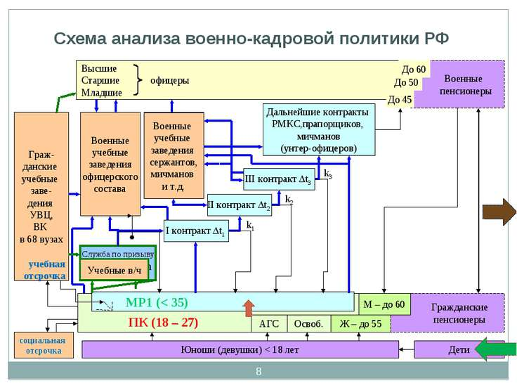 * Схема анализа военно-кадровой политики РФ Высшие Старшие офицеры Младшие Юн...
