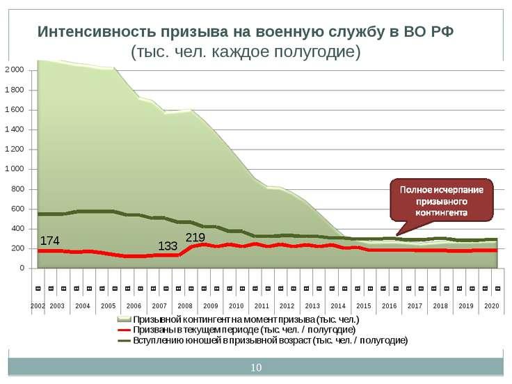 * Интенсивность призыва на военную службу в ВО РФ (тыс. чел. каждое полугодие)