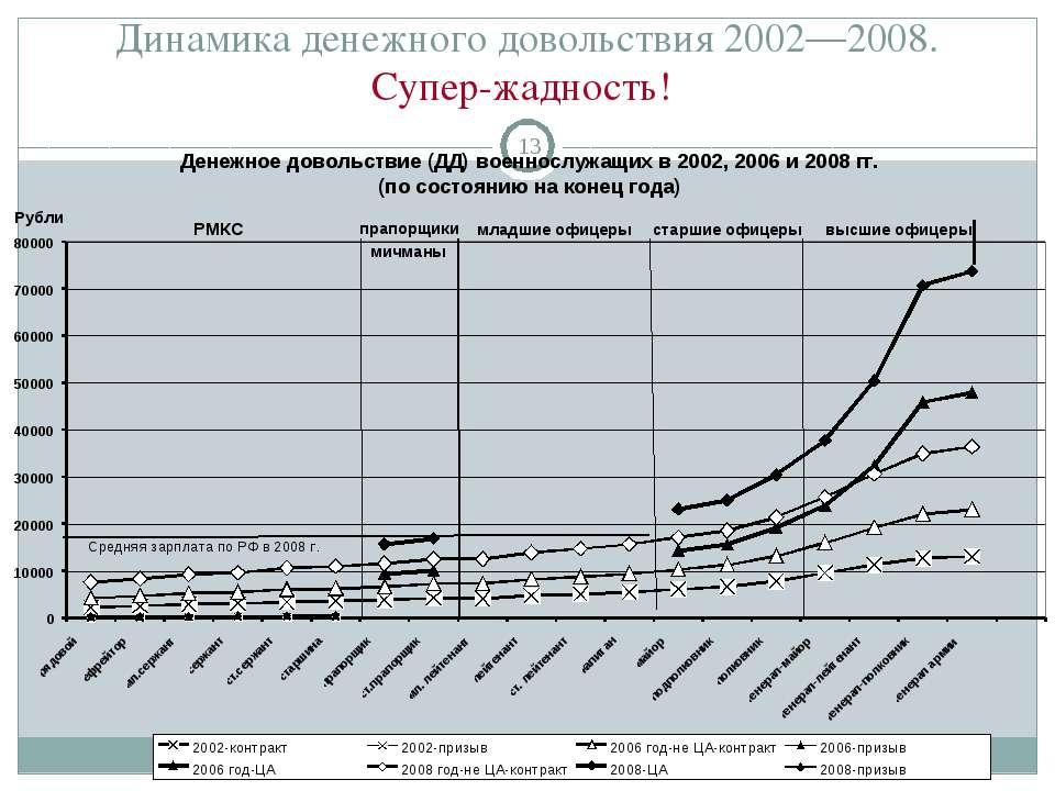 Динамика денежного довольствия 2002—2008. Супер-жадность! *