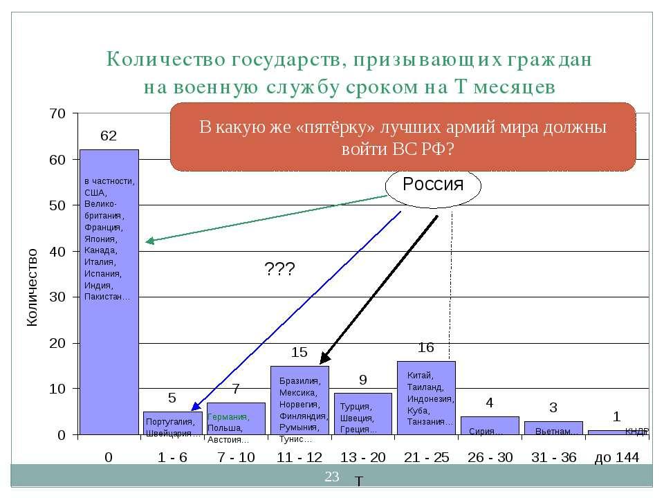 * В какую же «пятёрку» лучших армий мира должны войти ВС РФ?