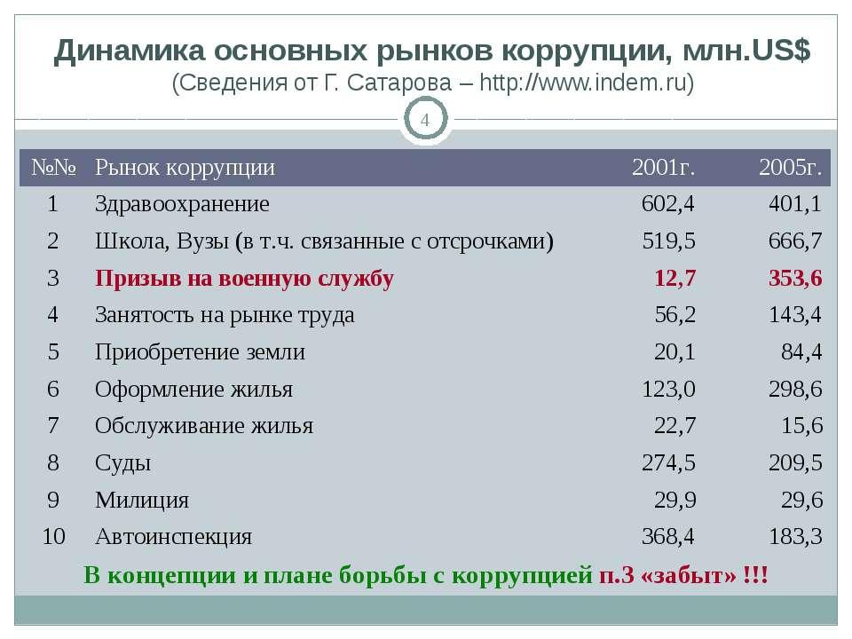 * Динамика основных рынков коррупции, млн.US$ (Сведения от Г. Сатарова – http...