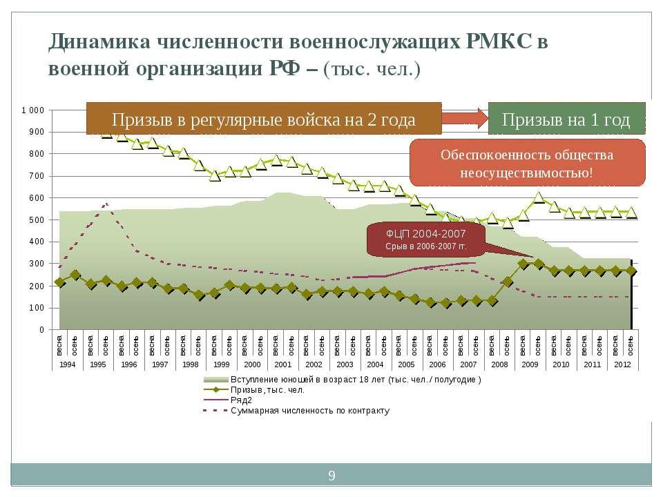 * Динамика численности военнослужащих РМКС в военной организации РФ – (тыс. ч...