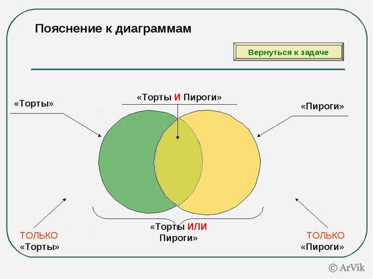 Пояснение к диаграммам «Торты» «Пироги» «Торты И Пироги» «Торты ИЛИ Пироги» Т...