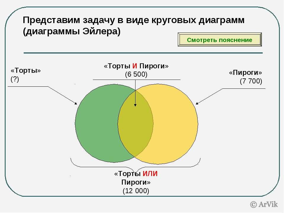 Представим задачу в виде круговых диаграмм (диаграммы Эйлера) «Торты» (?) «Пи...