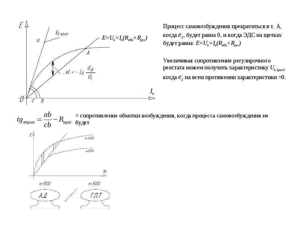 E=Uв=Iв(Rобв+Rрег) Iв Процесс самовозбуждения прекратиться в т. А, когда еL, ...