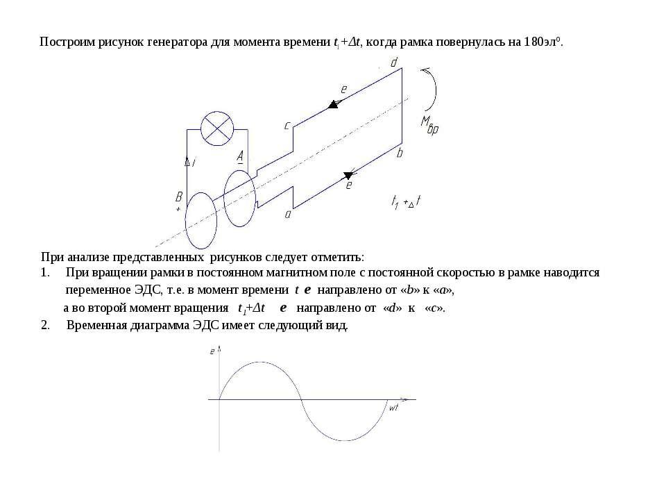 Построим рисунок генератора для момента времени t1+Δt, когда рамка повернулас...