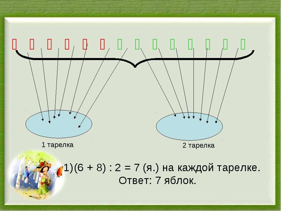 Ố Ố Ố Ố Ố Ố Ố Ố Ố Ố Ố Ố Ố Ố (6 + 8) : 2 = 7 (я.) на каждой тарелке. Ответ: 7 ...