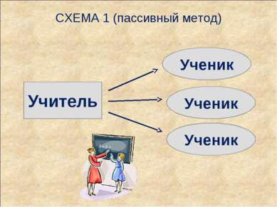 СХЕМА 1 (пассивный метод) Учитель Ученик Ученик Ученик