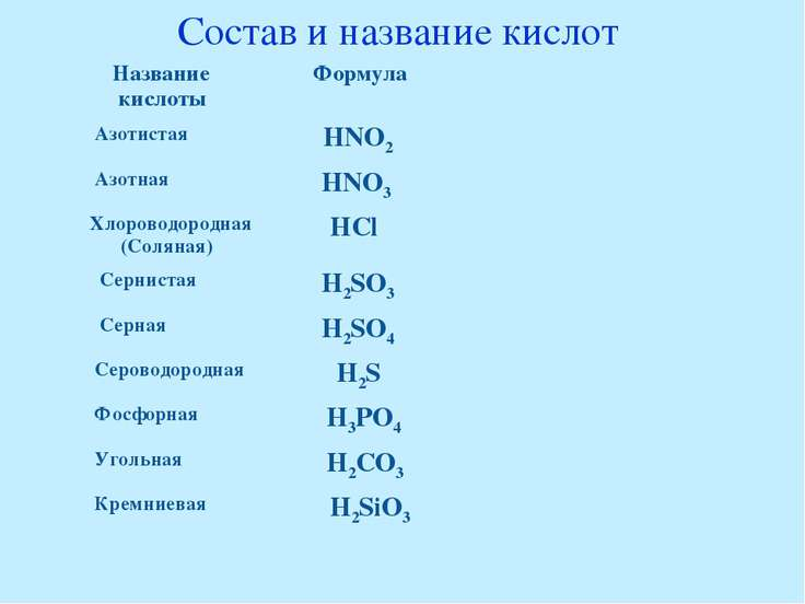 Состав и название кислот Название кислоты Формула Азотистая HNO2 Азотная HNO3...