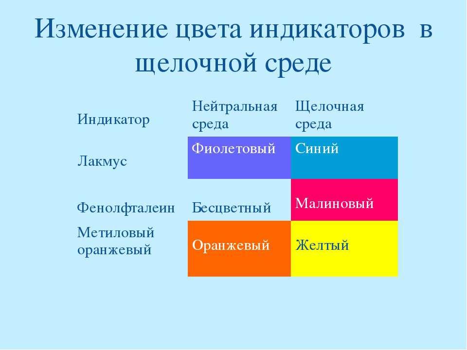 Изменение цвета индикаторов в щелочной среде Индикатор Нейтральная среда Щело...