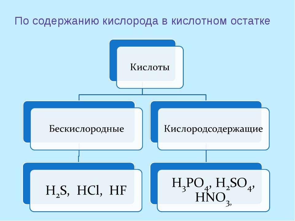 По содержанию кислорода в кислотном остатке
