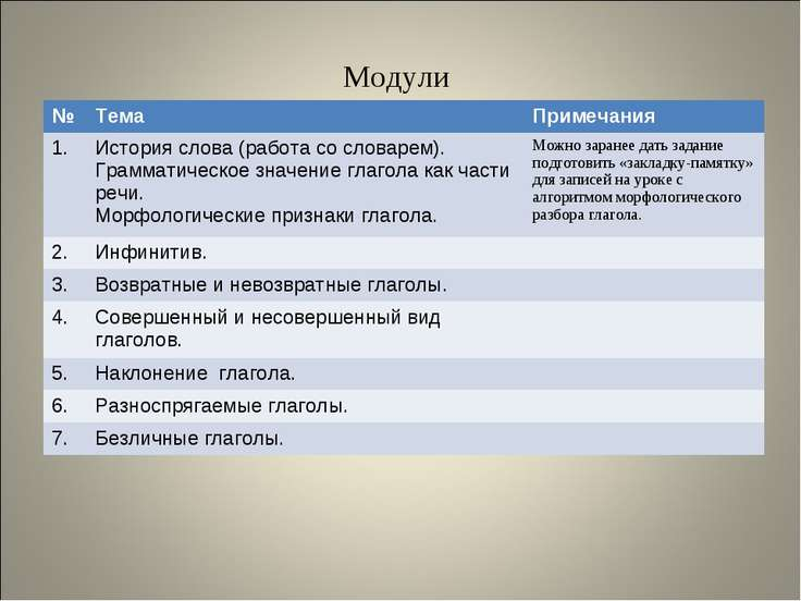 Модули № Тема Примечания 1. История слова (работа со словарем). Грамматическо...