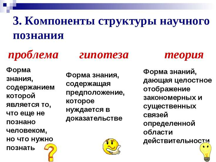 3. Компоненты структуры научного познания проблема гипотеза теория Форма знан...