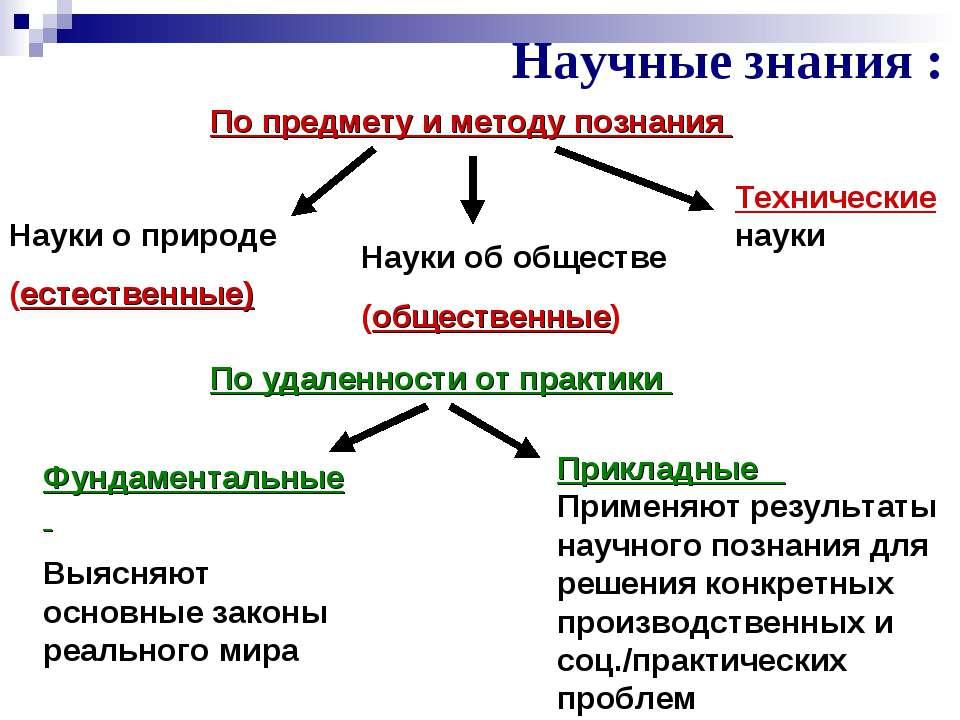 Научные знания : По предмету и методу познания Науки о природе (естественные)...