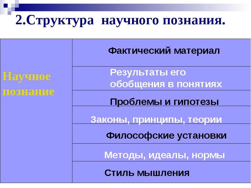 2.Структура научного познания. Научное познание Фактический материал Результа...