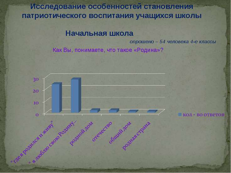 Исследование особенностей становления патриотического воспитания учащихся шко...