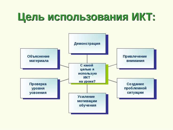 Цель использования ИКТ: