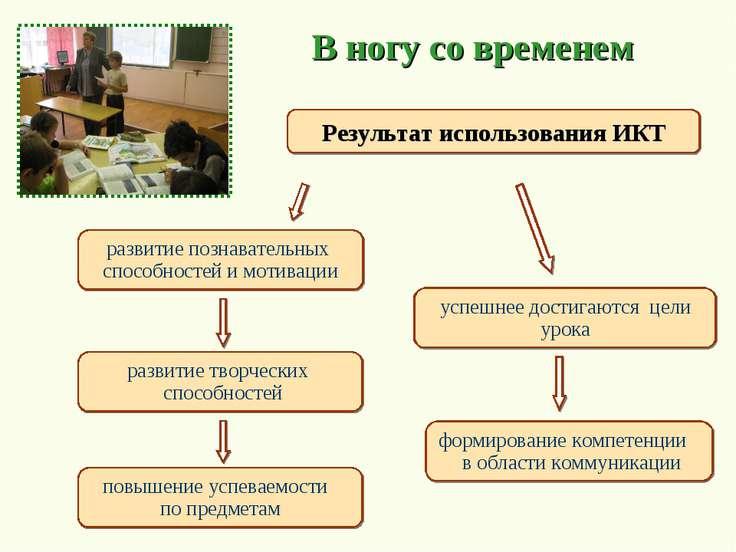 развитие творческих способностей Результат использования ИКТ развитие познава...