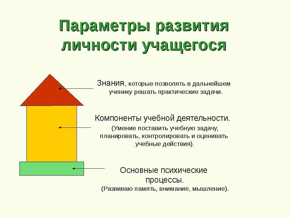 Знания, которые позволять в дальнейшем ученику решать практические задачи. Ко...