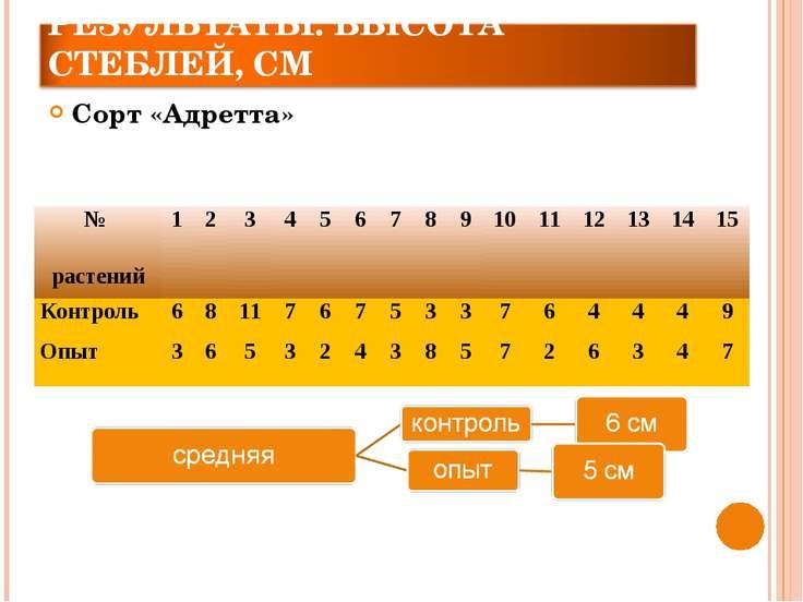Сорт «Адретта» № растений 1 2 3 4 5 6 7 8 9 10 11 12 13 14 15 Контроль 6 8 11...