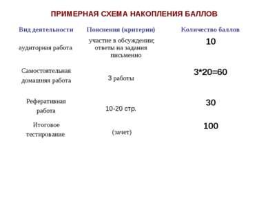ПРИМЕРНАЯ СХЕМА НАКОПЛЕНИЯ БАЛЛОВ Вид деятельности Пояснения (критерии) Колич...