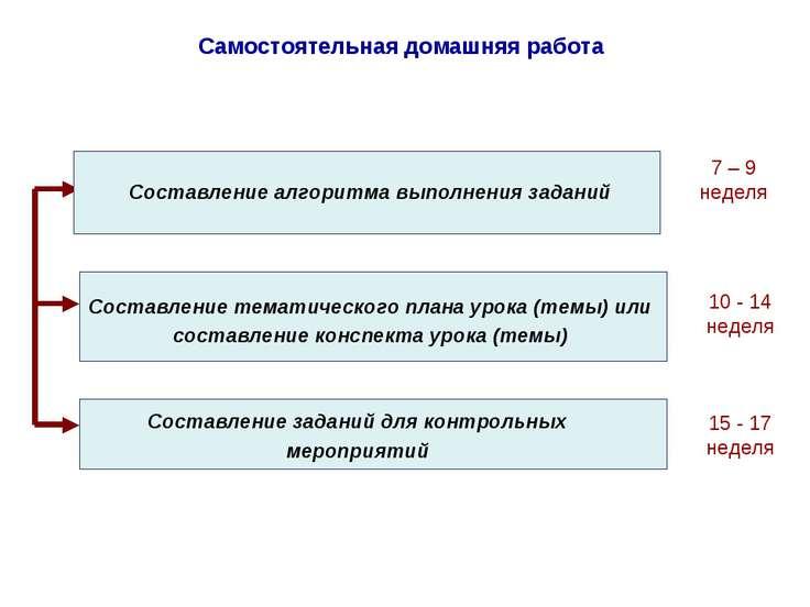Самостоятельная домашняя работа 7 – 9 неделя Составление алгоритма выполнения...
