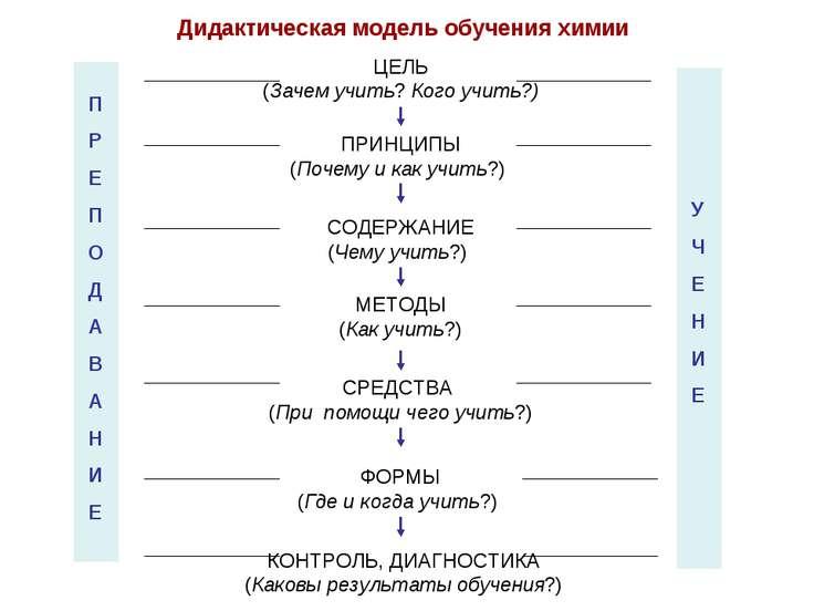Дидактическая модель обучения химии ЦЕЛЬ (Зачем учить? Кого учить?) ПРИНЦИПЫ ...