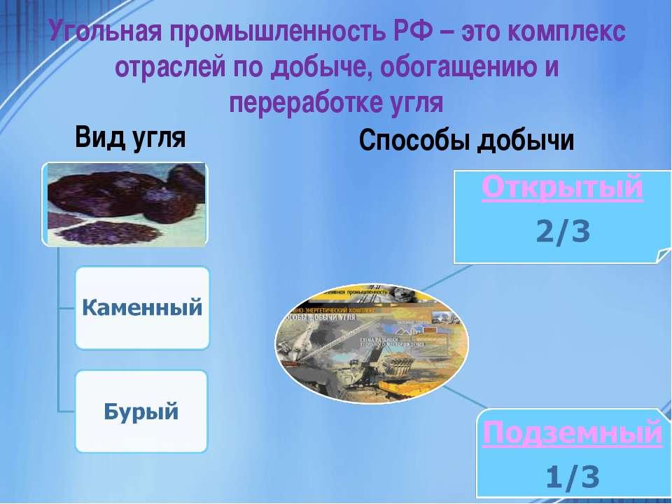 Вид угля Способы добычи Угольная промышленность РФ – это комплекс отраслей по...