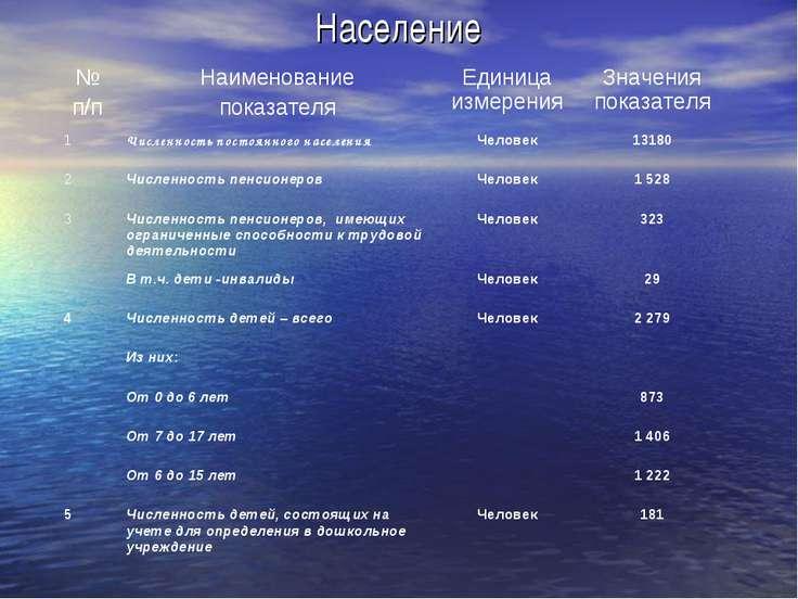 Население № п/п Наименование показателя Единица измерения Значения показателя...