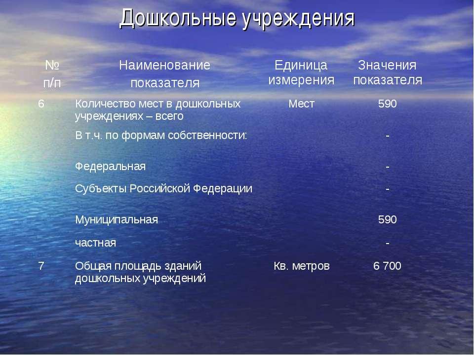 Дошкольные учреждения № п/п Наименование показателя Единица измерения Значени...