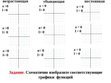 Линейная функция у=кх+l возрастающая убывающая постоянная к >0 l >0 к< 0 l< 0...