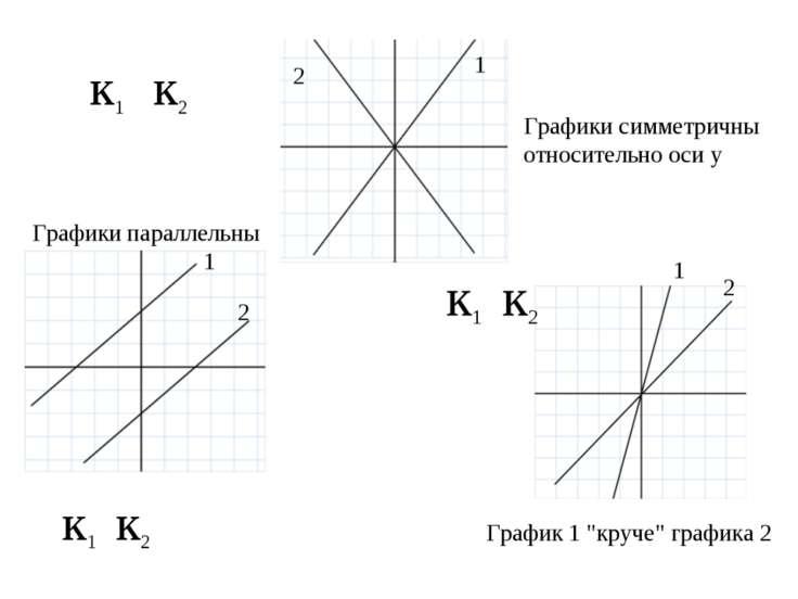График линейной функции Задание. Сравните угловые коэффициенты прямых 1 1 1 2...