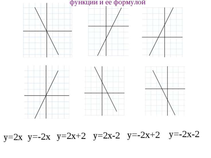 График линейной функции Установите соответствие между графиком линейной функц...