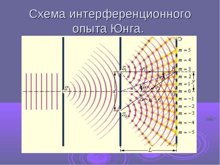 Схема интерференционного опыта Юнга.