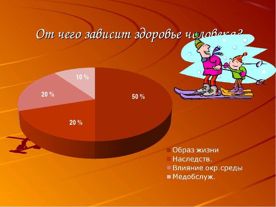 От чего зависит здоровье человека? 50 % 10 % 20 % 20 %