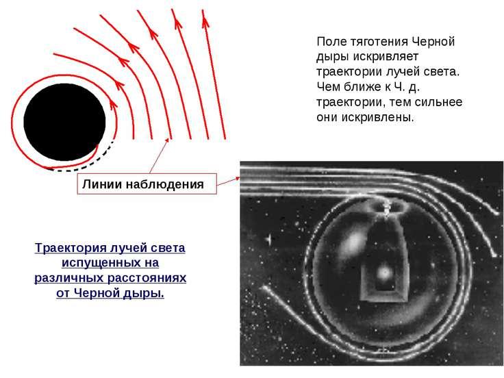 Линии наблюдения Поле тяготения Черной дыры искривляет траектории лучей света...